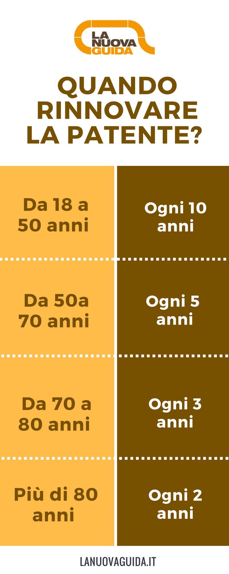 rinnovo